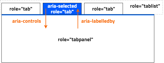 Required WAI-ARIA attributes for tab components
